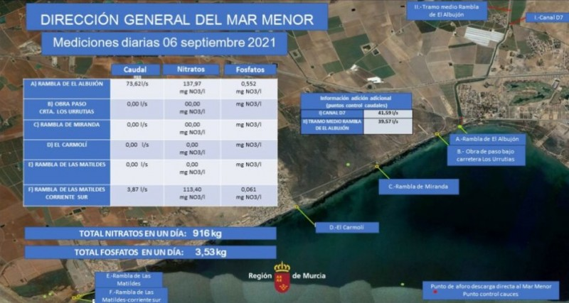 <span style='color:#780948'>ARCHIVED</span> - Major row erupts as 641 kilos of harmful nitrates flow into Mar Menor in one day